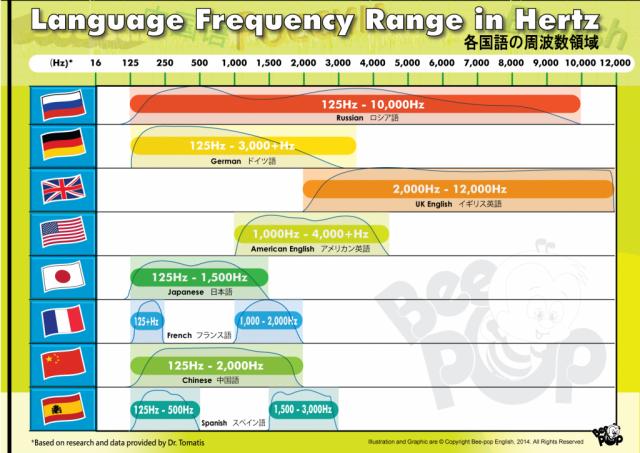 言語の周波数帯域